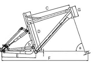 Geometrie ramu